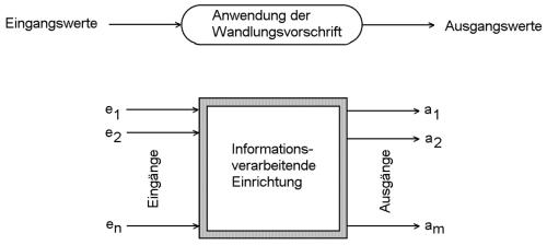 Allgemeines Schema der [[informationsverarbeitung|Informationsverarbeitung]].